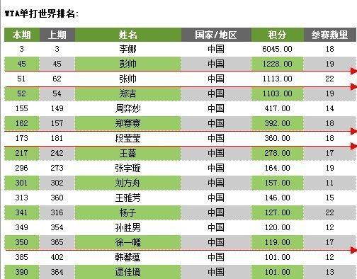 图为:WTA最新单打排名。来源:新浪天津体育