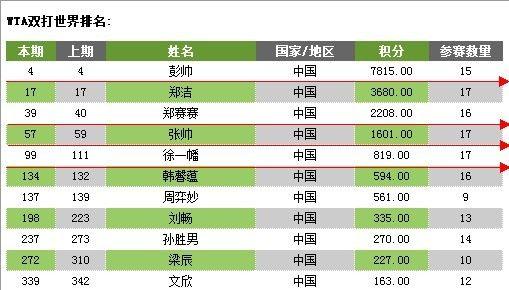 图为:WTA女子双打最新排名。来源:新浪天津体育