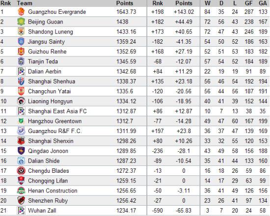 中超俱乐部最新排名