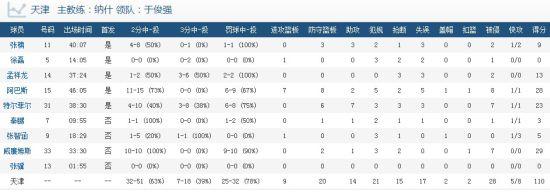 天津男篮技术统计