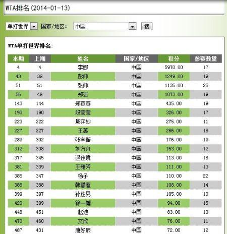 图为:WTA最新世界排名。