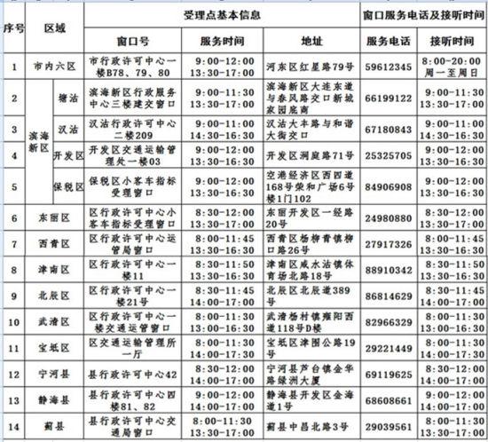 天津市受理小客車搖號競價申請窗口信息