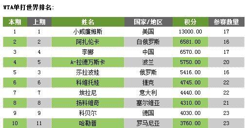 图为:WTA最新世界排名TOP10。 来源:新浪体育