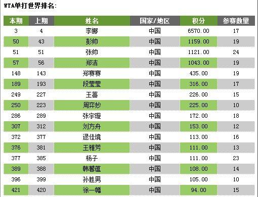 图为:WTA最新单打世界排名中国选手排名。 来源:新浪体育