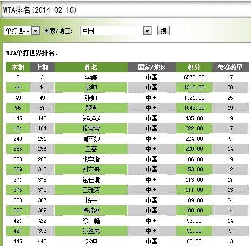 图为:WTA单打最新世界排名。