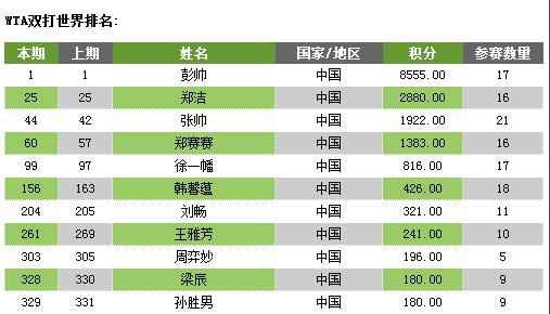 图为:WTA双打最新世界排名。