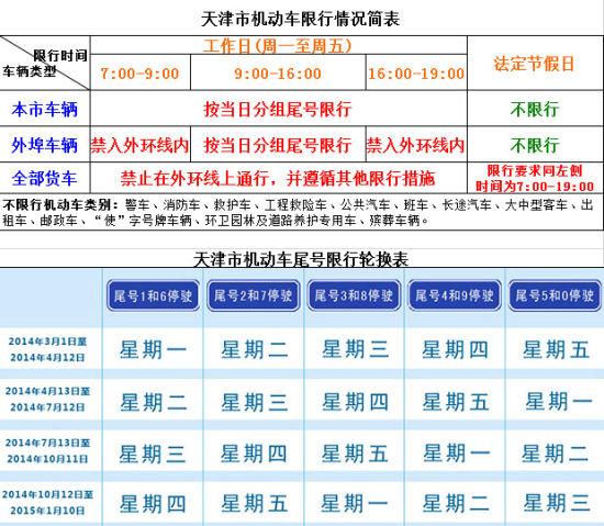 天津市机动车限行情况简表。