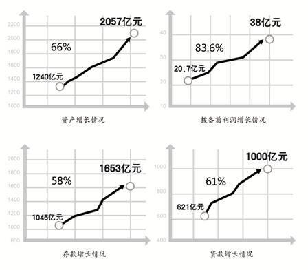 主要经营指标快速增长