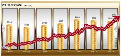 """金融股飙升,沪指大涨3.11%,创40个月新高;吴敬琏称""""牛市""""的制度基础不稳"""